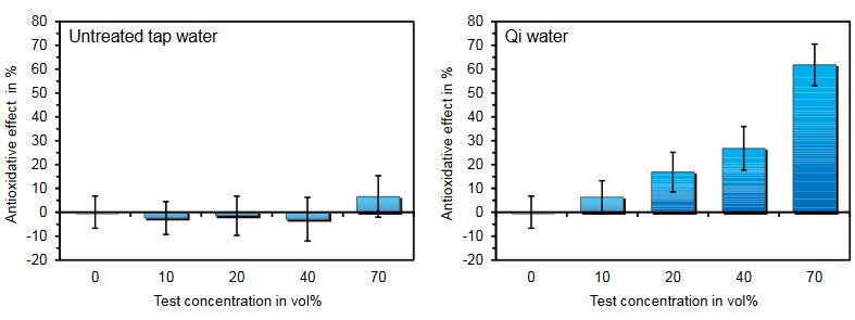 Dartsch Institute, graphic Qi water and untreated tap water